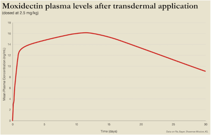 Graph of moxidectin plasma levels over 30 days after transdermal application.